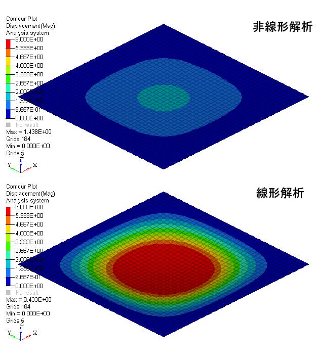 線形解析と非線形解析