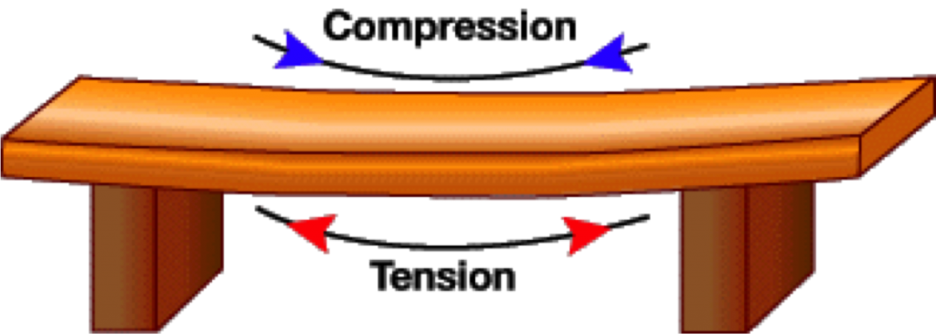 CompressionTension