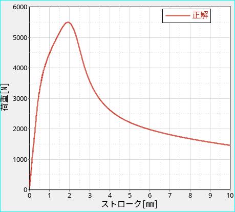 赤いグラフ