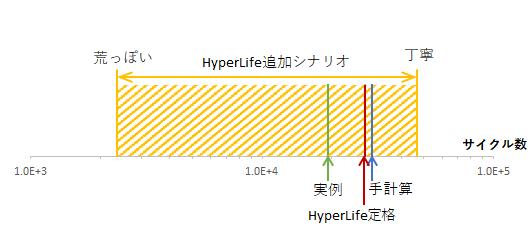 HyperLife_blog11