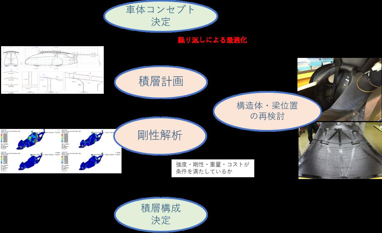 フレーム構造と積層計画