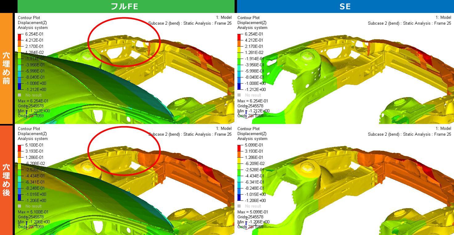 エンジンルーム部材の静解析結果 (曲げ、Z変位)