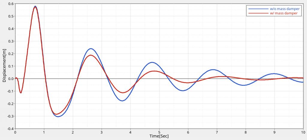 Y方向変位の時刻歴を動吸振器の有無で比較