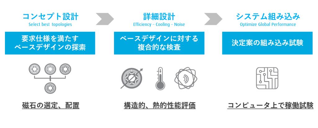 e-Motorデザインワークフロー