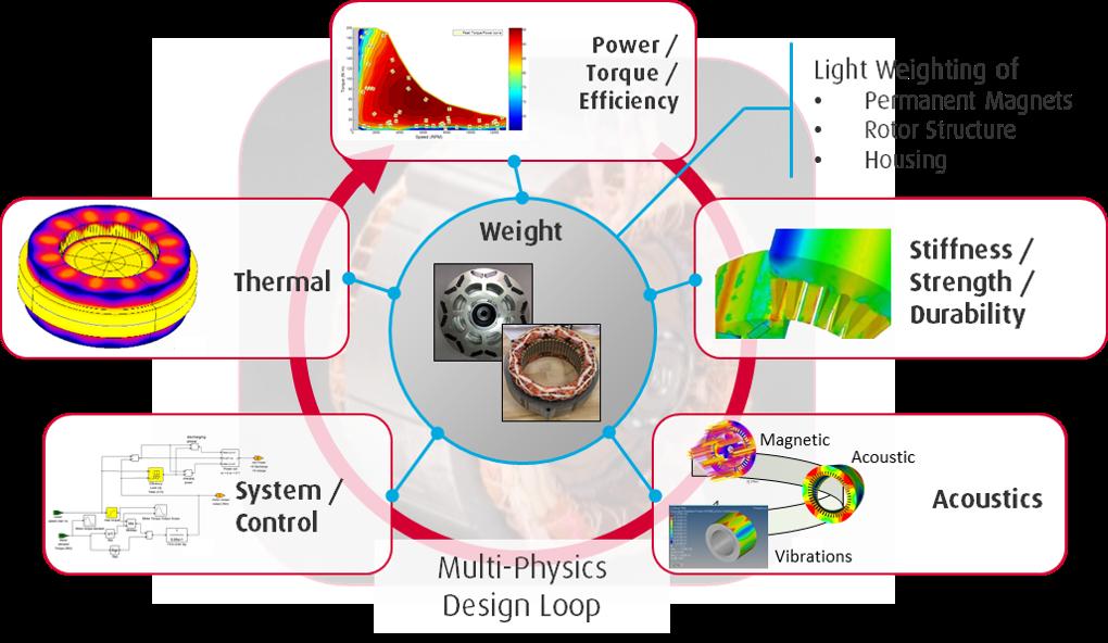 モータに関係する様々な物理場