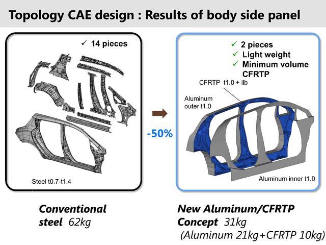 日産自動車 アルミとCFRPのマルチマテリアル構造+トポロジー最適化で実現