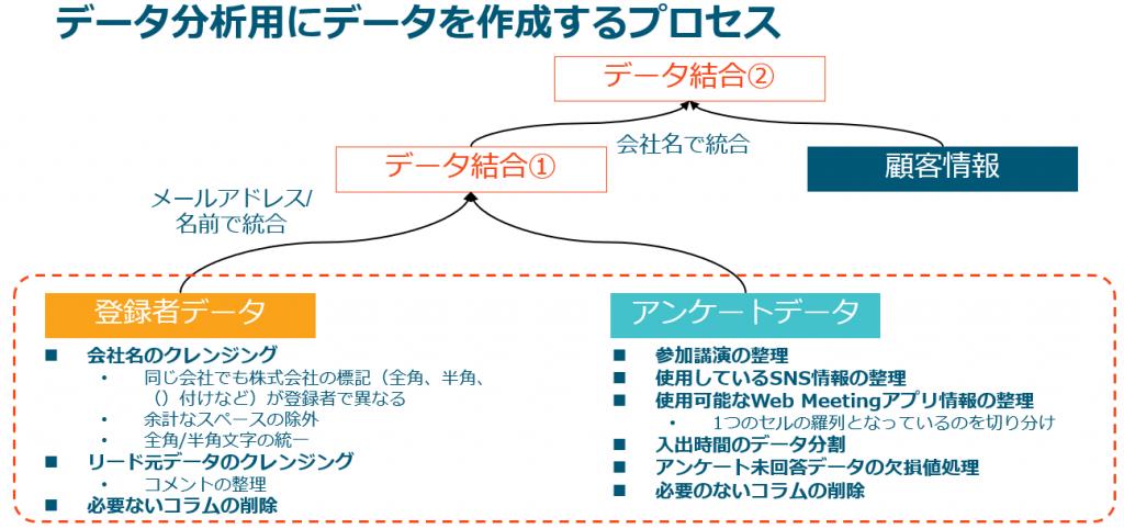 データプレパレーションプロセス