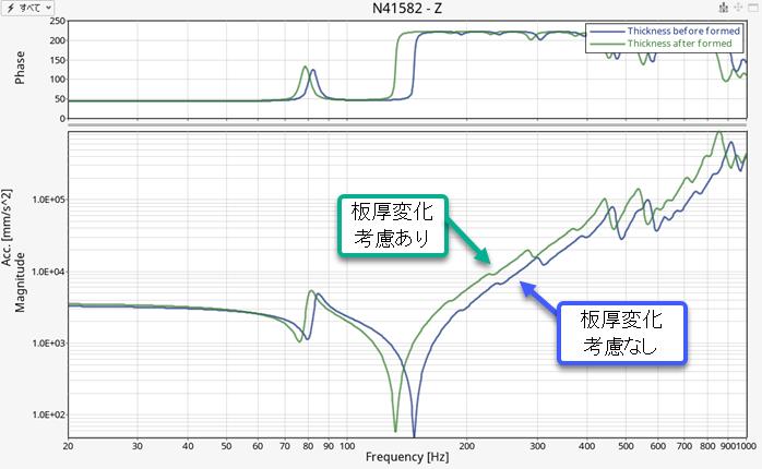 図 4: 板厚変化考慮の有無による、周波数応答特性の違い