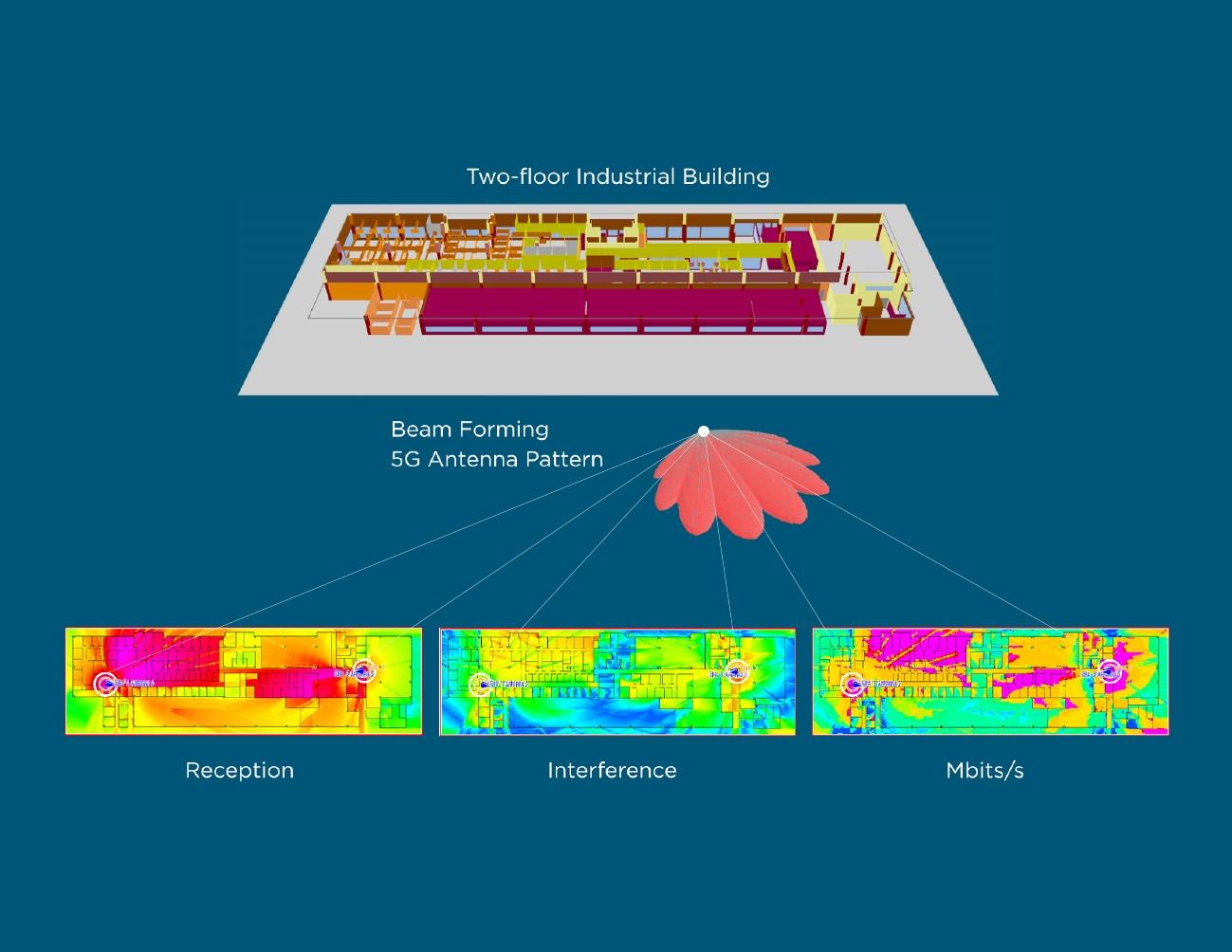 5Gを工場の床に設置。5G無線ネットワークのカバレッジに関するハイレベルなシステム解析に活用するための、5G基地局のアンテナパターンのシミュレーション