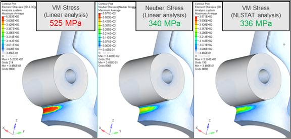 図3:応力結果(線形、Neuber、非線形