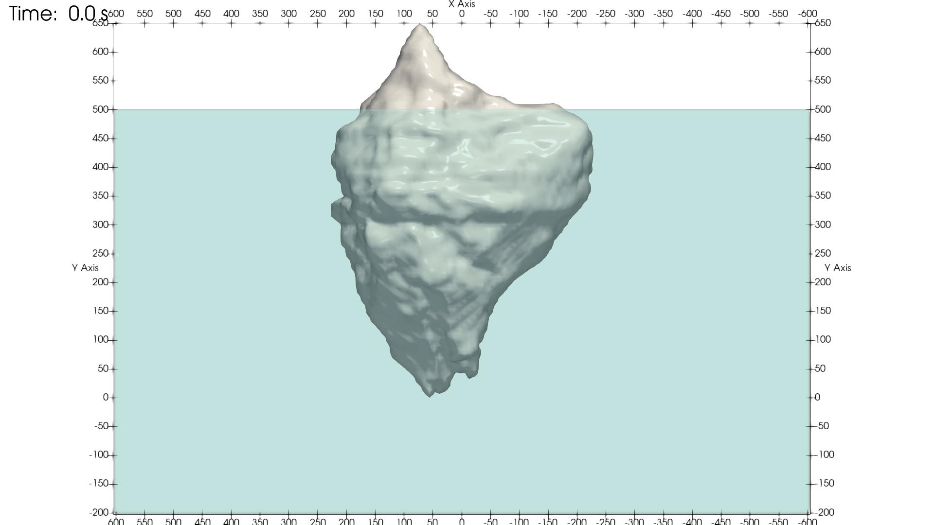図1:氷山の初期位置。軸はXとYの座標をメートル単位で示している。重力はY軸の負の方向に作用している
