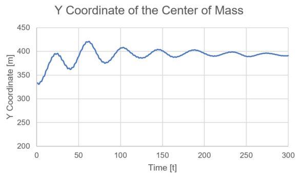 図2:氷山の重心のY座標。初期位置は333m、おおよその安定位置は393m付近